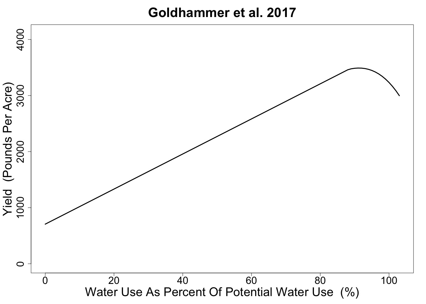 Almond water production function