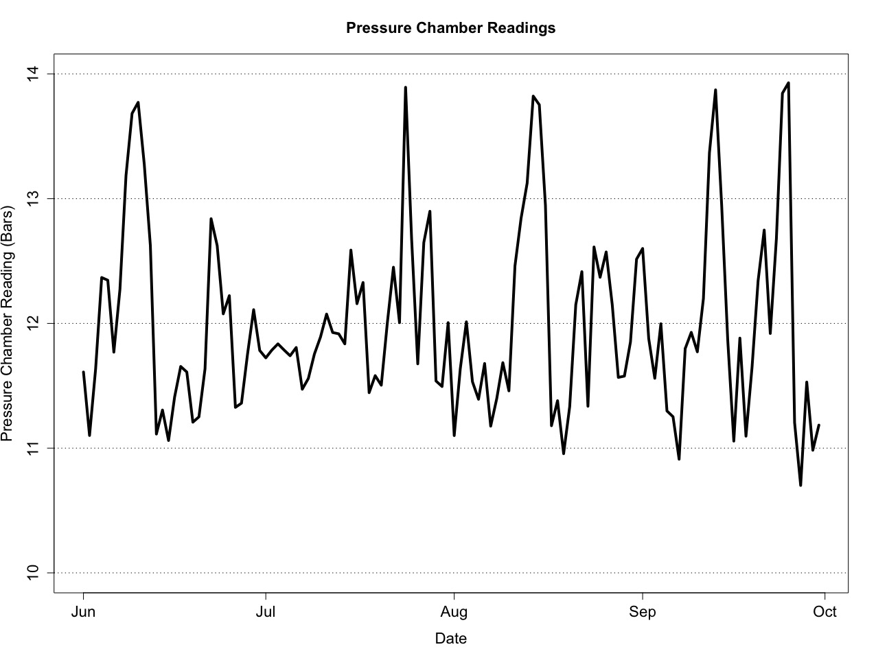 Figure 4: Pressure Chamber Readings